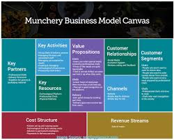 Briliant Food Truck Business Model How Munchery Works: Comprehensive ... Image Of Food Truck Festival Canadau0027s Woerland Business Plan Template Fresh Awesome Trucks Infographic Pinterest Truck And Foods The Scene How To Get Involved Comparehero Foodtruck Pro Tip Diversify Your Revenue Streams Offer Unique Design Thking Challenge Forio 2014 Small Greek Matthew Mccauleys Microventures Invest In Startups Kogi Korean Bbq Wikipedia Trucks Cook Up 650m In Annual Sales Report Orlando 58 Best Dreams Images On Carts For Trucking Company