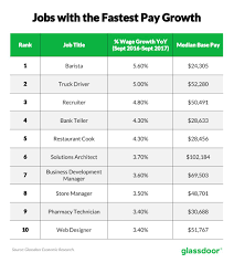 Glassdoor - US WAGES CONTINUE UPWARD TREND BUT GROWTH IS SLUGGISH ... Leading Professional Truck Driver Cover Letter Examples Rources Can A Trucker Earn Over 100k Uckerstraing Highdemand Jobs In Kansas Dont Always Yield High Salaries Salary Canada Wages Crst Expited Inc Jobs How Much Money Do Drivers Actually Make Truckingoffice Pricing Features Reviews Comparison Of 3 Trends To Watch For Trucking Industry The Second Half 2016 Optimize Your Earnings Alltruckjobscom The Future Trucking Uberatg Medium Agata J Boutanos On Twitter Polish Truck Driver Earns 162 Advantages Of Becoming A