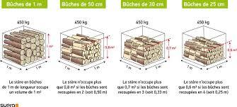 fonctionnement poêle à bois supra
