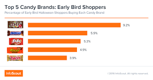 Top Halloween Candy 2016 by Unwrapping Halloween Candy Kids And Shopping Behavior