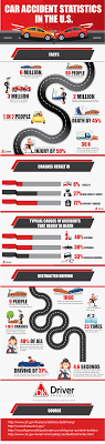 Car Accident Statistics In The U.S. | DriverKnowledge California Truck Accident Stastics Car Port Orange Fl Volusia County Motor Staying In Shape By Avoiding Cars And Injuries By Mones Law Group Practice Areas Atlanta Lawyer In The Us Ratemyinfographiccom Commerical Personal Injury Blog Aceable 2018 Kuvara Firm Driver Is Among Deadliest Jobs Truckscom Deaths Motor Vehiclerelated Injuries 19502016 Stastic Attorney Dallas