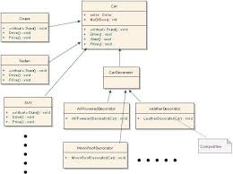 decorator pattern class diagram 100 images java and me