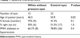 Table 1 From Ultra Widefield Fluorescein Angiography Of White