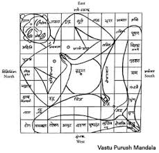 Plants In Bathroom According To Vastu by Vastu Disha 401 Free Vastu Tips
