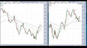 100 Ema 10 EMA4MTFStrategy Moving Average MA Trading Systems MQL5