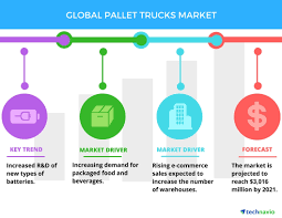 Top 3 Trends In The Global Pallet Trucks Market: Technavio ... Appetite For Food Truck Cuisine Trends Upward 2017 Year In Review Top Design Travel Lori Dennis 9 Best Food For Images On Pinterest Trends Available The Fall Shopkins Fair Will Give Your Create An Awesome Twitter Profile Your Theemaksalebtyricefarmerafoodtrucklobbyistand Trucks San Antonio Book Festival Three Emerging And Beverage You Need To Know About The Business Report Trucks Motor Into The Mainstream1 Nation Tracking Trend Treehouse Newsletter June