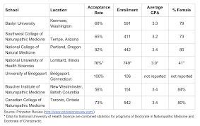 PDF DIFFERENTIAL PREDICTIVE VALIDITY OF HIGH SCHOOL GPA AND COLLEGE