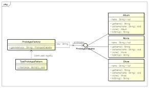 Java Decorator Pattern Sample by Prototype Design Pattern In Java Howtodoinjava