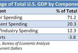 us bureau of economic analysis a historical look at the components of u s 1929 to 2011