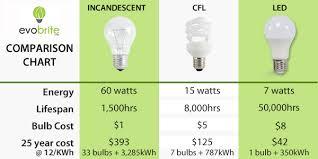 led light design led light bulb review and ratings best led light