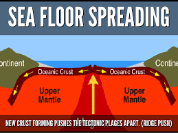 Sea Floor Spreading Animation Download by Plate Tectonics By Tommy Frazier