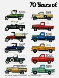 100 Ford Trucks By Year 70 S Of Pickups Pickup Trucks Pickup
