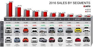 Best Selling Truck In The World 2015   Car Flashy Top 10 Best Selling Cars In The World Enca Gm Topping Ford Pickup Truck Market Share Car Flashy Page 274 Many You Might Want To Buy Focus2move World Best Selling Pick Up 2016 The Top 50 Tough Trucks Boasting Towing Capacity Most Expensive Pickup Drive 2015 Five Toughasnails Trucks Sted Automotive Industry Turkey Wikipedia Tech Cars 62017 Youtube Komatsu 930e Ultra Class Haul Truck In