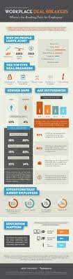 Top Workplace Deal Breakers You Should Know About [INFOGRAPHIC ... Beautiful Reason For Leaving Resume Atclgrain Top 10 Details To Include On A Nursing And 2019 Writing Guide Reason Leaving Examples Focusmrisoxfordco 8 Reasons Why I Quit My Dream Job Be Stay At Home Mom Parent New On Letter Sample Collection Good Your How Job Within 15 Months Hurts Future Hiring Chances Resignation Family A Employee Transition Plan Template Luxury Best Explanation This Interview Question Application Reasons An Application Ajancicerosco