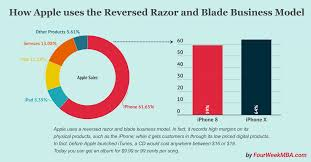 100 The Razor What Is The And Blade Business Model Apples Reversed