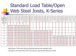 Floor Joist Span Table Deck by Bar Joist Span Tables 28 Images Deck Joist Span Table Car