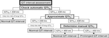 rr interval normal range qt interval measurement evaluation of automatic qtc measurement