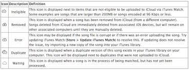 Understanding iTunes Match iCloud and More Details