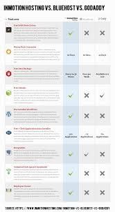 Web Hosting Comparison Chart. InMotion Hosting Vs. Bluehost Vs ... Go Daddy Is Their Web Hosting As Good Ads Suggest Best Services In 2018 Reviews Performance Tests What Is Infographic The Ultimate Siteground Vs Bluehost Inmotion Comparison Professional High Quality Company Template For Uerstand Types Of Techmitra Compare Top 5 Shared Providers B8c556249c7de66c61f5c8004a1543 Hostgator Ipage Youtube A2hosting Review 2017 Comparison Digitalocean Vps Regular