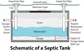 Design Of Septic Tank 24 With Design Of Septic Tank - Cm-bbs.net Septic Tank Design And Operation Archives Hulsey Environmental Blog Awesome How Many Bedrooms Does A 1000 Gallon Support Leach Line Diagram Rand Mcnally Dock Caring For Systems Old House Restoration Products Tanks For Saleseptic Forms Storage At Slope Of Sewer Pipe To 19 With 24 Cmbbsnet Home Electrical Switch Wiring Diagrams Field Your Margusriga Baby Party Standard 95 India 11