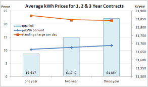 Energy Tariffs No Standing Charge by Business Commercial Electricity Prices And Cost Per Kwh