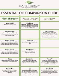 most popular essential oil blog posts plant therapy blog