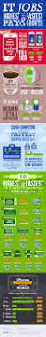Apple Help Desk Coordinator Salary by 206 Best It Jobs Images On Pinterest Fresher Jobs Government