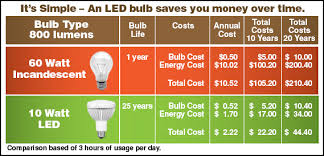 led bulbs reduce electic bills