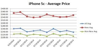 Impact of iPhone 6 on iPhone 5 pricing and sales TechRepublic