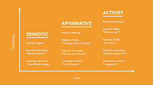 On Ketamine And Added Value A Diagram Detailing Activist Brands By Sean Monahan