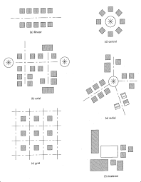 100 Arch D 6 Fundamental Organization Concepts Linear Axial Grid Central