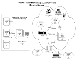 Patent US20040086093 - VoIP Security Monitoring & Alarm System ... Voip Clean Phone Brand Gaitronics Pbx Telephone Systems 3cx System In Cyprus Nextalarm Home Security Abn Adaptor Installation Video Youtube Silencing The Verizon Battery Alarm 7 Steps Melbourne Best Security Cameras Alarms Voip How To Build Wireless Alarm System Detroit Information On Home Systems For Buy S02d Fortress Wireless Kit Qolsys Iq Panel 2 Lte 31 Patent Us240086093 Monitoring Honeywell Vista20p Line