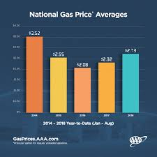 AAA Relief At The Pump Likely This Fall