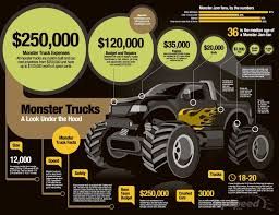 Http://cpwtruckstuffblog.com/2014/07/15/infographic-monster-truck ... Worlds Faest Monster Truck Gets 264 Feet Per Gallon Wired Show 5 Tips For Attending With Kids Trucks Racing Android Apps On Google Play Register For 2018 Events Jm Motsport Mini Monster Trucks Kids Youtube Gilbert Event Management Rumble South Australia Game 2 Buy Webby Remote Controlled Rock Crawler Green Dennis Anderson Home Facebook Swamp Thing Truck Wikipedia Results Jam
