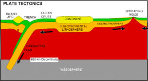Sea Floor Spreading Subduction Animation by Lect2 1