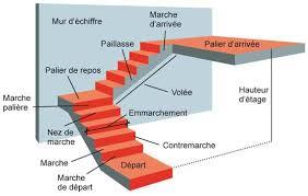 un palier d escalier palier escalier accueil idée design et inspiration homeideas