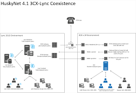 Lync-3CX Cooperation: It's Actually Possible! : Homelab Skyswitch About White Label Cloud Communications Call Center Agent Movation That Lasts Part 2 Get Free Uk Phone Numbers Did And Receive Unlimited Calls Napzocom Drew Smeaton Public Service Employee My Switch To Voipms 3cx System Alternatives Similar Software Alternativetonet Acrobits For Iphone Setup 2016 The Year Of Voip Choice Meet Wazo Xivo 1615 Nerd Vittles Sample Device Cfigurations Ipcomms Router Solution Check This Infographic To Know Benefits Windstream Whosale Telinta Team Up Offer Solutions Worldcall Calling Card Voipms Ivr Callback Cfiguration Jay Plar