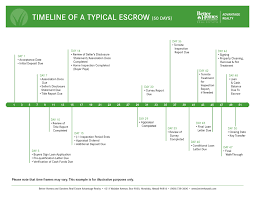 Timeline of a Typical Escrow