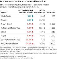 Kroger Service Desk Number by Supervalu And Kroger Stocks Sink On News That Amazon Is Buying