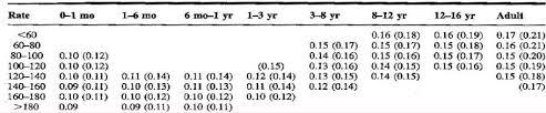 rr interval normal range paediatric interpretation in the fast