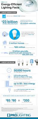 118 best led infographics images on info graphics