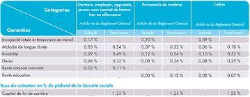 retraite arrco cadre ta calcul des taux de cotisations infos sur plafonds et tranches