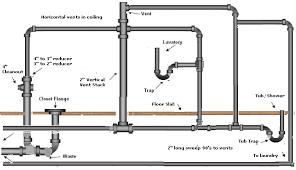 Bathroom Sink Pipe Diagram by Bathroom Plumbing Bathroom Excellent On Bathroom Inside How To