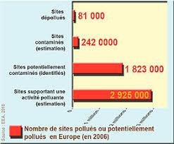 directive cadre pour la protection des sols wikipédia