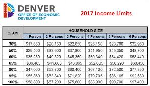 Cal Grant Income Ceiling Agi by All About Low Income Affordable Housing In Stapleton Denver