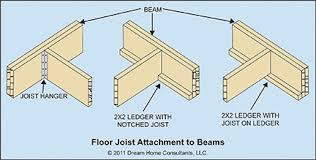 Installing Ceiling Joist Hangers by 15 Installing Ceiling Joist Hangers Semrau Family Projects