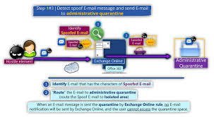 Detect spoof E mail and send the spoof E mail to Administrative