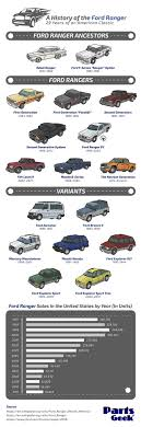 A History Of The Ford Ranger Truck - Album On Imgur Fileford F150 King Ranchjpg Wikipedia New 2018 Ford For Sale Whiteville Nc Fseries A Brief History Autonxt Truck Model History The Fordificationcom Forums Ford Fseries Historia 481998 Youtube Image 50th Truck With Raftjpg Matchbox Cars Wiki Fandom Readers Letters Of Pickups In Brief Photo Pickup From Rhoughtcom Two Tone Lifted Chevrolet Silly Video Of Trucks F1 F100 And Beyond Fast American First In America Cj Pony Parts Stepside Vs Fleetside Bed Style Terminology