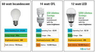 lighting change and picking the right light bulb