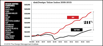 2015 dmi Design Value Index Results and mentary Design